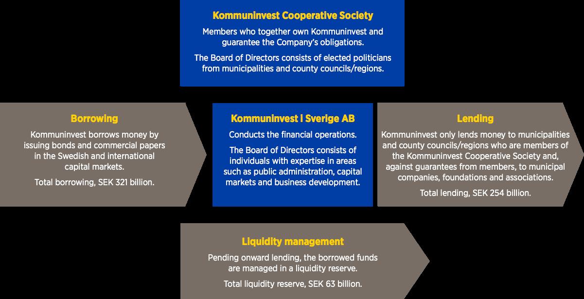 verksamhetsmodell-2015-eng