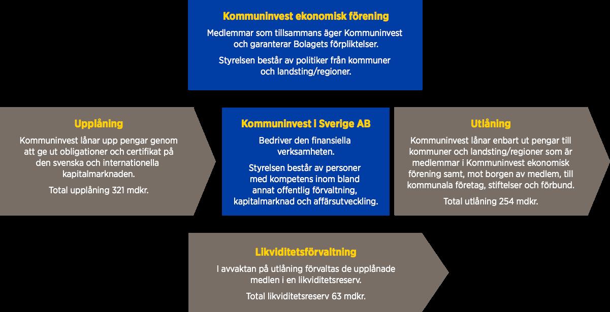 verksamhetsmodell-2015
