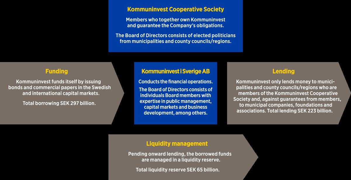 verksamhetsmodell-eng
