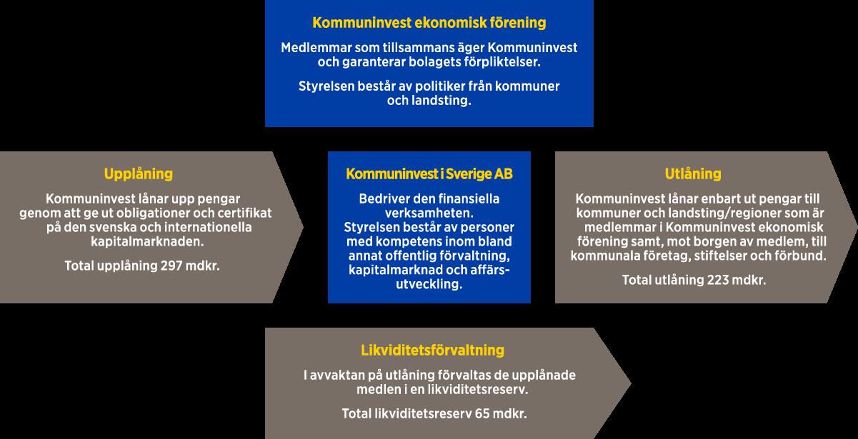 verksamhetsmodell