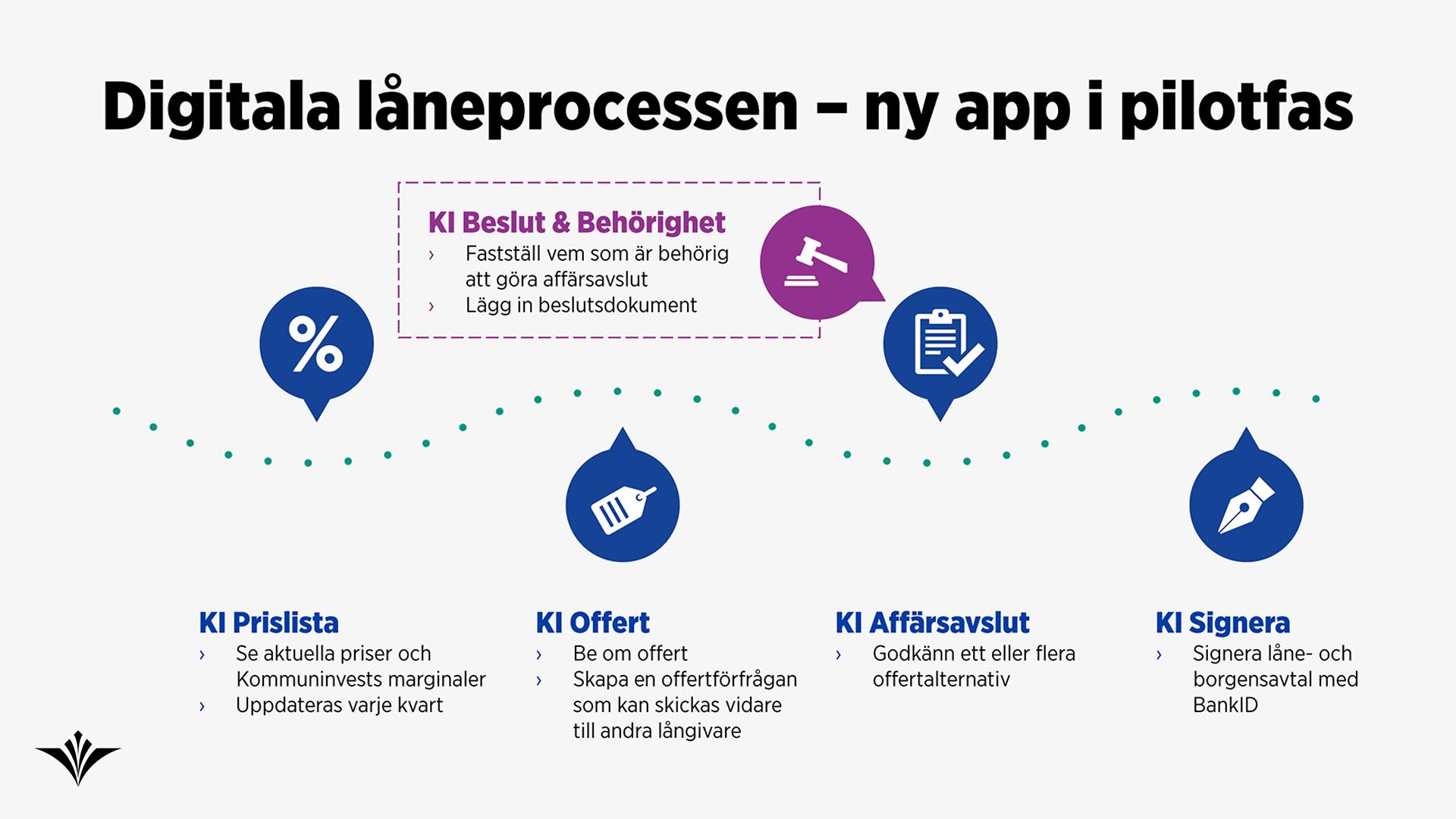 Illustration över stegen i den digitala låneprocessen.