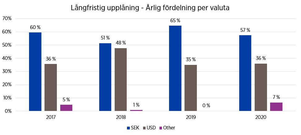Långfristig upplåning 2017-2020